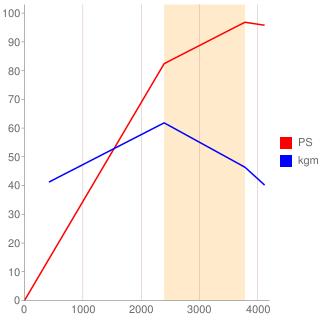 2L-TE型エンジン性能曲線図もどき