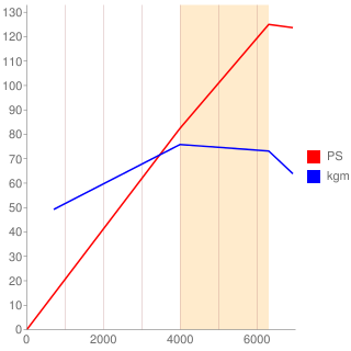 HD-EG型エンジン性能曲線図もどき