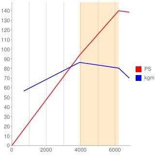 2ZR-FAE型エンジン性能曲線図もどき
