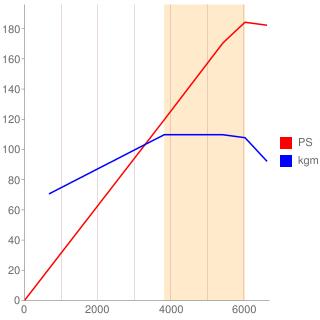 A25A-FXS型エンジン性能曲線図もどき