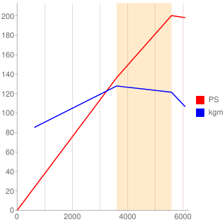 7M-GE型エンジン性能曲線図もどき
