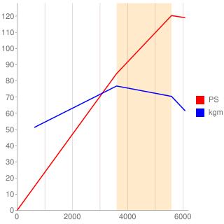 EJ18型エンジン性能曲線図もどき