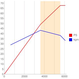 CR10DE型エンジン性能曲線図もどき