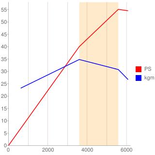 CB型エンジン性能曲線図もどき