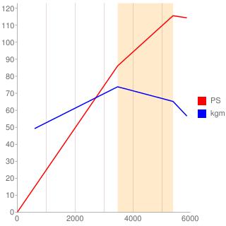 AZM型エンジン性能曲線図もどき