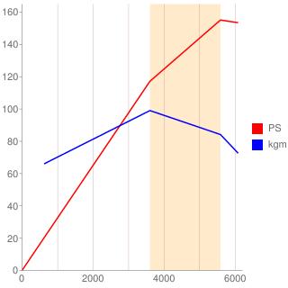 B200型エンジン性能曲線図もどき