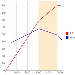 36D型エンジン性能曲線図もどき