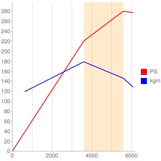 2JZ-GTE型エンジン性能曲線図もどき