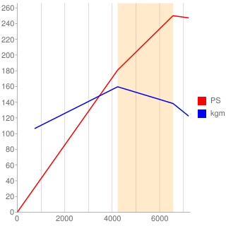 EZ30型エンジン性能曲線図もどき