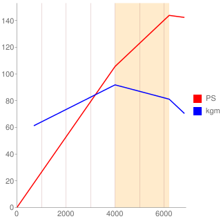 LF-VD型エンジン性能曲線図もどき
