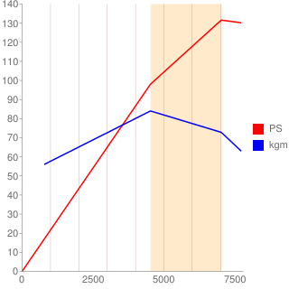 P5-VP[RS]型エンジン性能曲線図もどき
