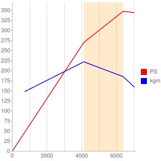 1UR-FSE型エンジン性能曲線図もどき