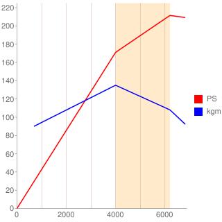 Z32型エンジン性能曲線図もどき