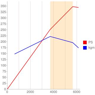 M62B46型エンジン性能曲線図もどき