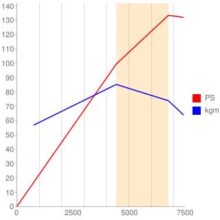 K4M型エンジン性能曲線図もどき