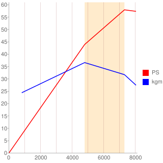 S07B型エンジン性能曲線図もどき