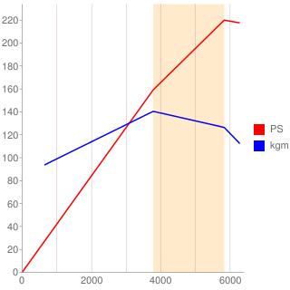 2JZ-GE型エンジン性能曲線図もどき