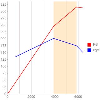 B8444型エンジン性能曲線図もどき