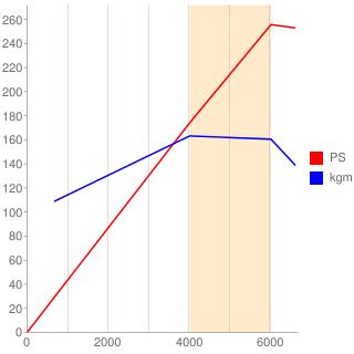 3S-GTE型エンジン性能曲線図もどき