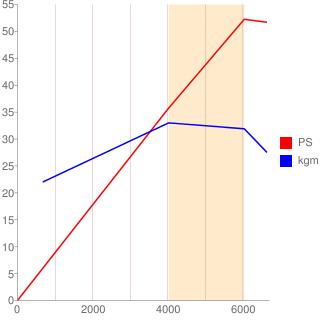 R06A型エンジン性能曲線図もどき