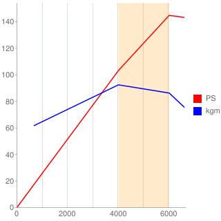 LF-DE型エンジン性能曲線図もどき