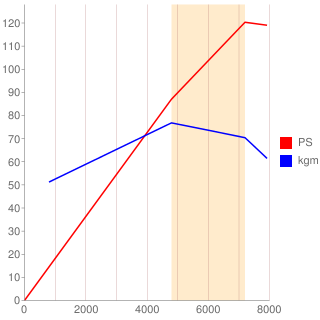 JC-DET型エンジン性能曲線図もどき