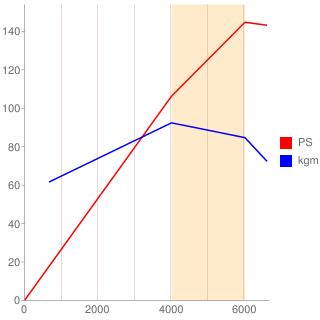 FE-DE型エンジン性能曲線図もどき