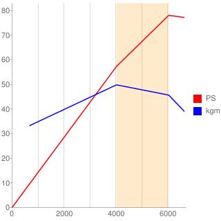 3A92型エンジン性能曲線図もどき