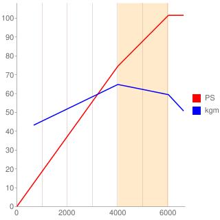 K15B型エンジン性能曲線図もどき