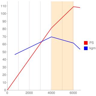 QG15DE型エンジン性能曲線図もどき