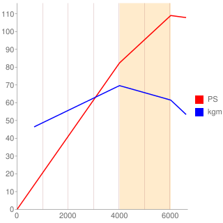 M1355型エンジン性能曲線図もどき