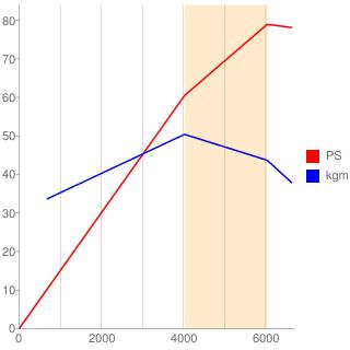 CG13DE型エンジン性能曲線図もどき