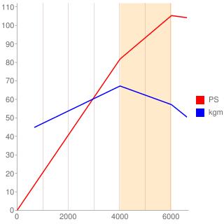 F18A型エンジン性能曲線図もどき