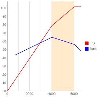 4A91型エンジン性能曲線図もどき