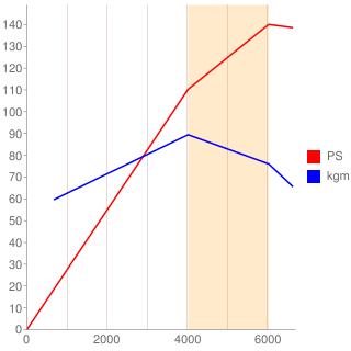 J20A型エンジン性能曲線図もどき