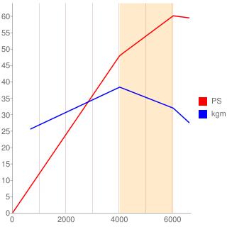CG10DE型エンジン性能曲線図もどき