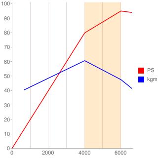 N12B14A型エンジン性能曲線図もどき