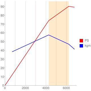 149C2型エンジン性能曲線図もどき