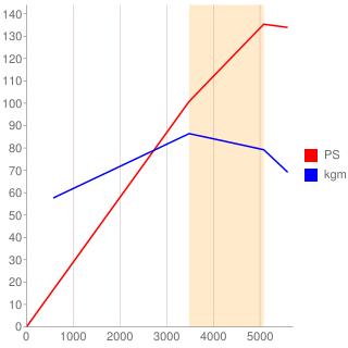 M102型エンジン性能曲線図もどき