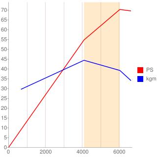 1SZ-FE型エンジン性能曲線図もどき