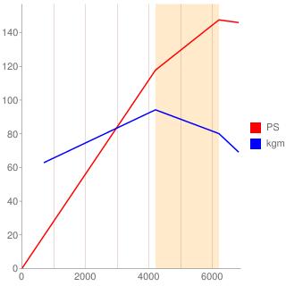 FB20型エンジン性能曲線図もどき