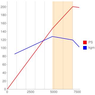 3S-GE型エンジン性能曲線図もどき
