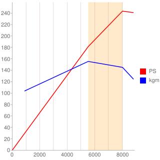 2ZZ-GE型エンジン性能曲線図もどき
