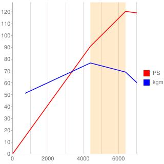 GA16DE型エンジン性能曲線図もどき