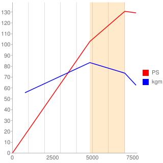 P5-VPR型エンジン性能曲線図もどき