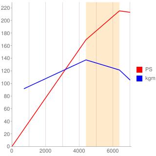 VQ25DD型エンジン性能曲線図もどき