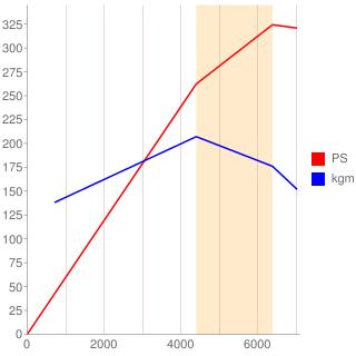 4M型エンジン性能曲線図もどき