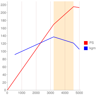 1FZ-FE型エンジン性能曲線図もどき