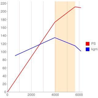 3.34M.J1型エンジン性能曲線図もどき
