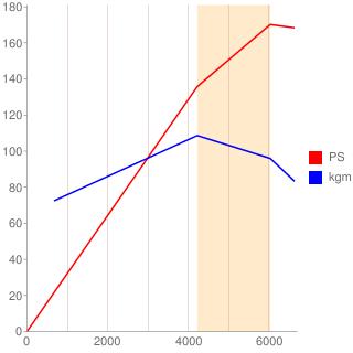 C25型エンジン性能曲線図もどき